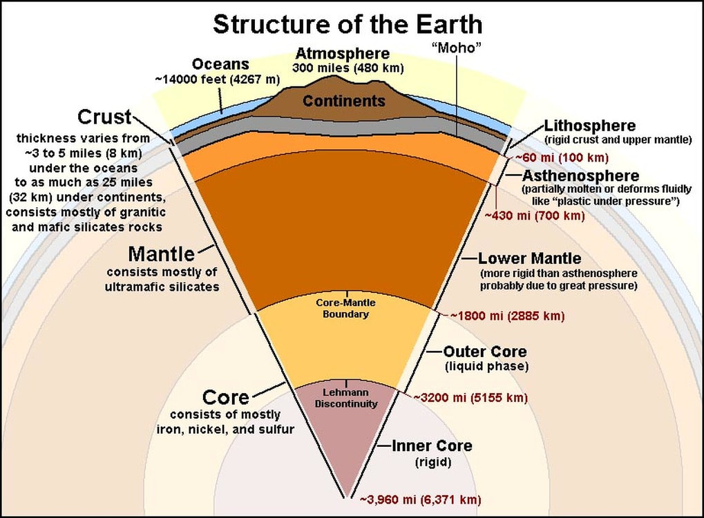Diagram earth layers km data wiring diagrams 6 e 2 1 layers of the earth 6 e 2 earth s lithosphere rh mryoung6e2lithosphere weebly com blank diagram of earths layers earths interior layers diagram ccuart Gallery